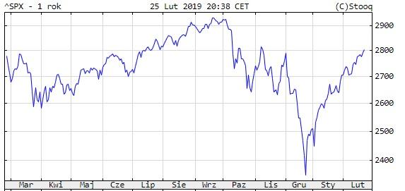 Kurs amerykańskiego indeksu S&P500 w ostatnich 12 miesiącach
