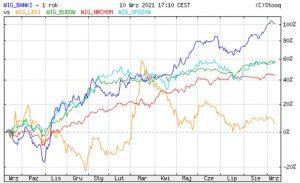 Wybrane indeksy branżowe GPW w ostatnich 12 miesiącach