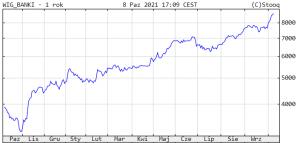 Indeks WIG Banki w ciągu ostatnich 12 miesięcy