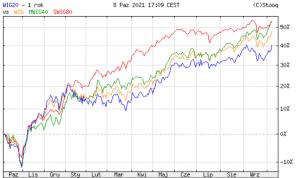Wykres indeksów na GPW (1 rok)